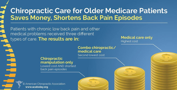 TexStar Chiropractic - Chiropractic Care for Medicare Patients Graph